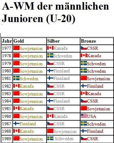 A-WM der männlichen Junioren (U-20)