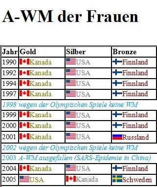Weltmeisterschaft Übersicht ab 1990 Frauen
