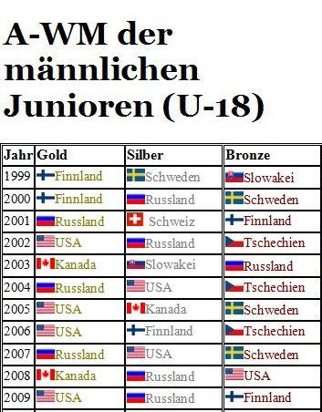 A-WM der männlichen Junioren